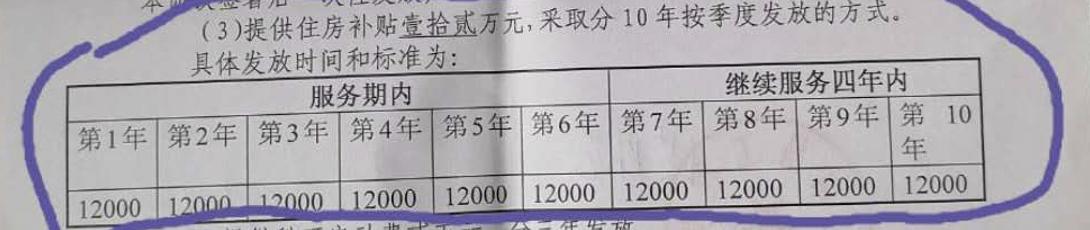 《南昌工程学院委培高学历人才服务期协议书》关于住房补贴发放的规定。