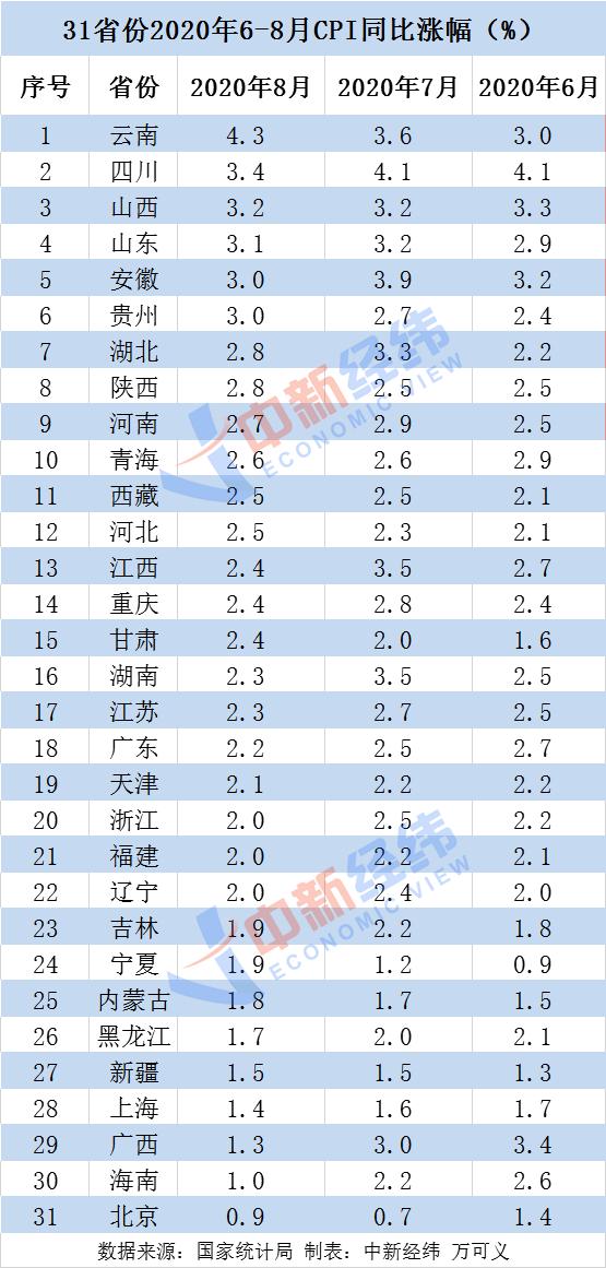 8月各地物价涨势如何?19省份CPI涨幅回落,有你家乡吗