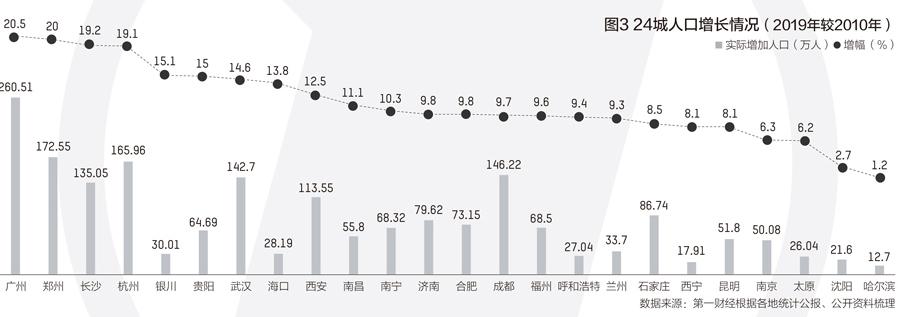 省会城市人口变迁:8城破千万关口,广州郑州增速最快