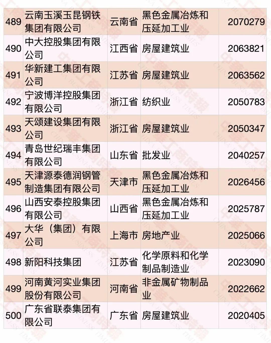 2020中国民营企业500强榜单出炉 东明石化较去年上升11名