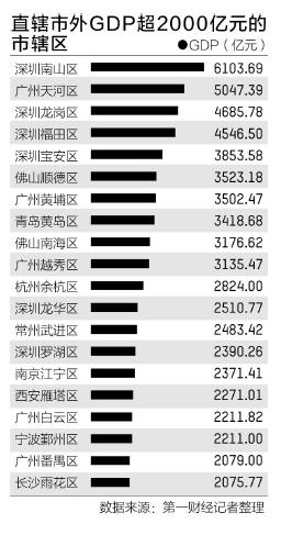 中国百强区在哪里:厦门GDP不敌深圳一个区