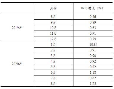 统计局:2020年8月社会消费品零售总额增长0.5% 为今年以来首次正增长