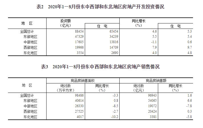 统计局:1—8月全国房地产开发投资88454亿元,同比增长4.6%