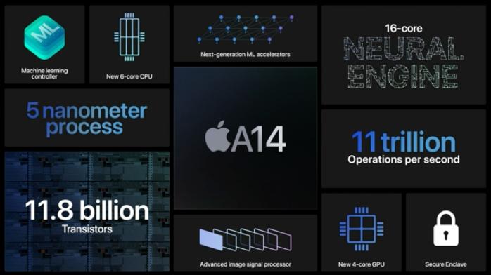 苹果A14仿生芯片发布 5nm制程CPU性能提高40%