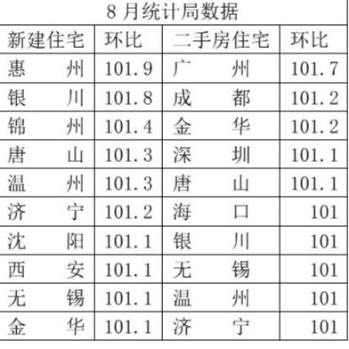 8月一二手房环比涨幅前十名城市(%)
