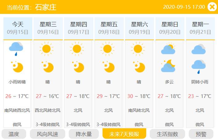 图为石家庄9月15日至21日天气情况。(河北天气网截图)