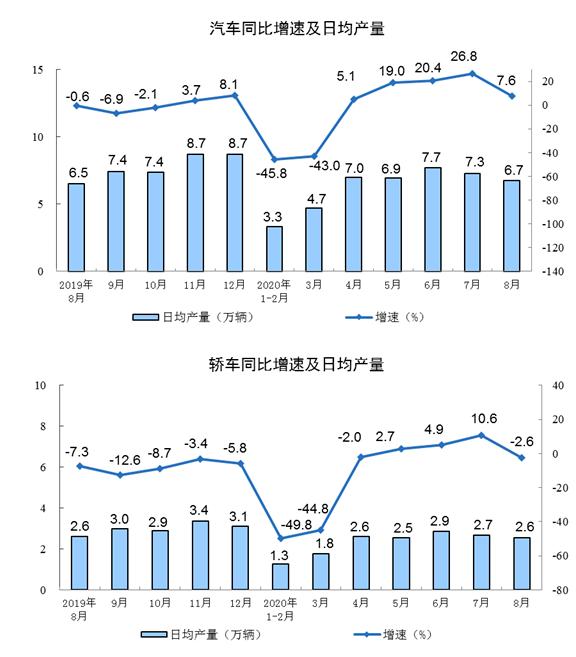 2020年8月份规模以上工业增加值增长5.6%