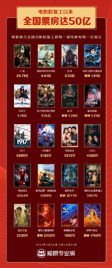 全国电影院复工后的票房突破50亿元