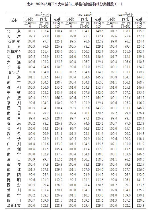 8月70城房价公布!59城环比上涨,惠州涨1.9%领跑