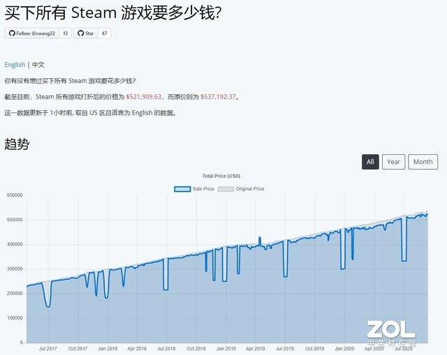买光Steam里的游戏要花多少钱 367万元