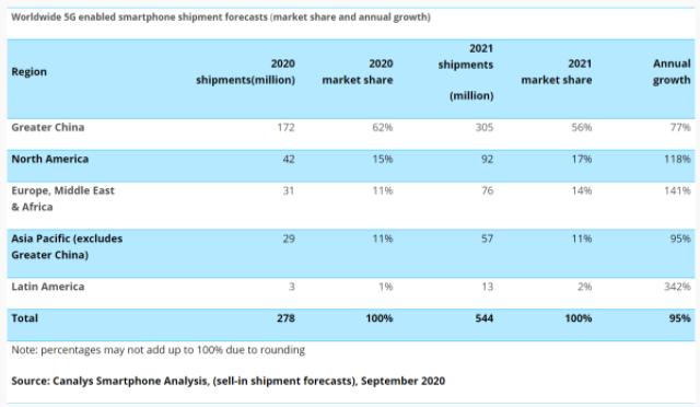 Canalys:2020年5G智能手机出货量将达到2.78亿部