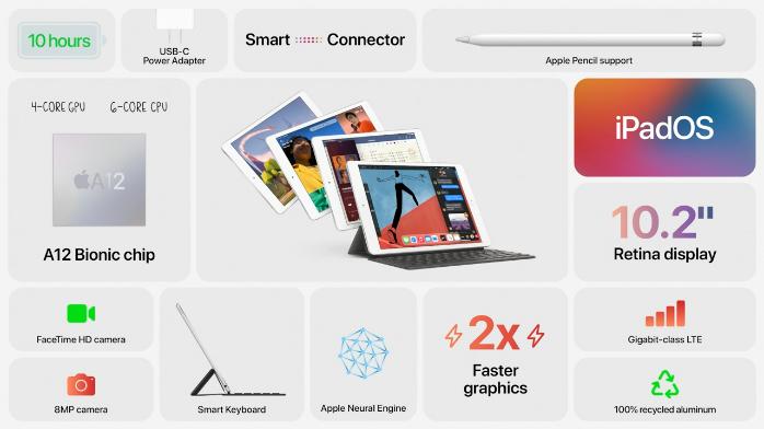 苹果发布第八代iPad 速度比上代提升40%售329美元起