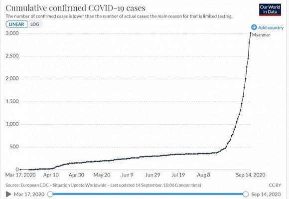 缅甸累计确诊趋势。图片来源:牛津大学