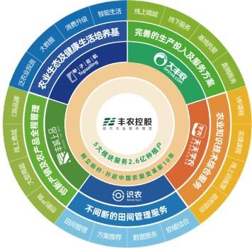 丰农控股以数字化、人工智能、物联网构建覆盖全产业链的农服新生态!