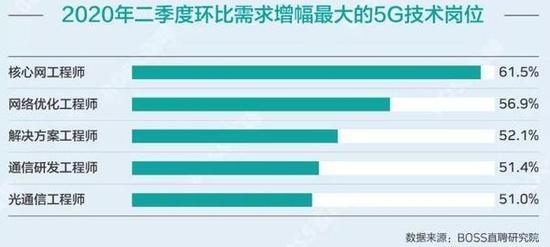 全國超半數5G核心人才在上海 部分龍頭企業待遇超美國