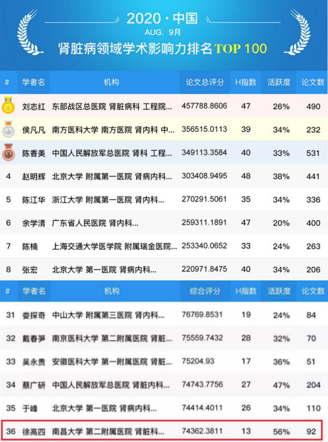 南昌大学二附院教授徐高四入围全国肾脏病专家学术影响力百强