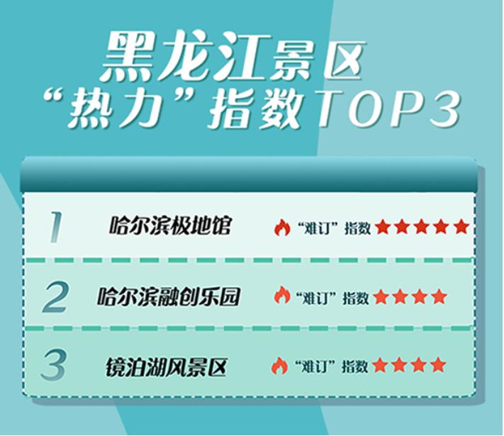 """黑龙江景区""""热力""""指数top3"""