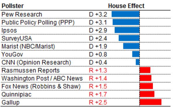 2012年美國大選中的機構效應 圖片來源:538網站