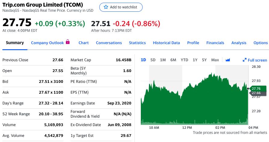 携程股价盘后下跌0.86%