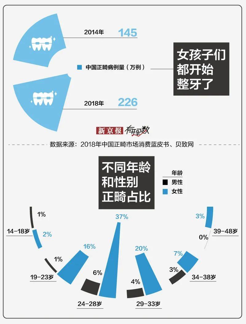 起底中国整牙市场:10个中国人里7个牙不齐,牙齿矫正贵至8万