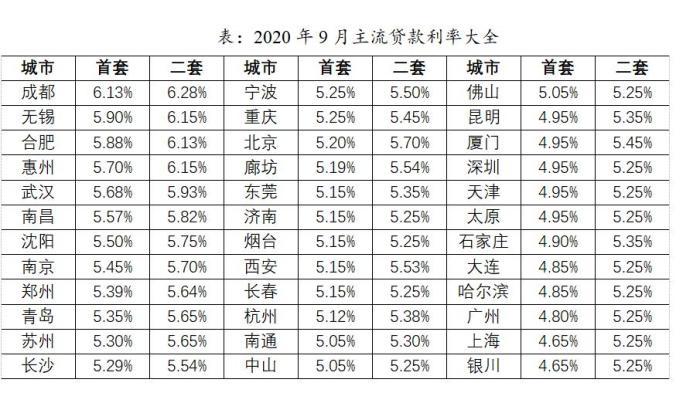 2020年9月主流贷款利率。 数据来源:贝壳研究院