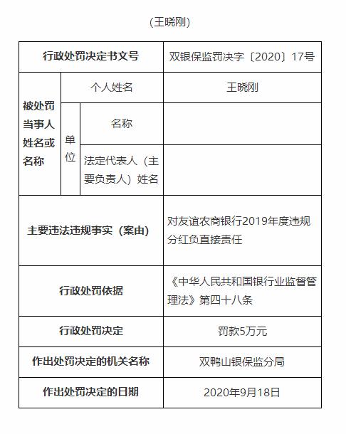 违规分红 黑龙江友谊农村商业银行被罚50万元