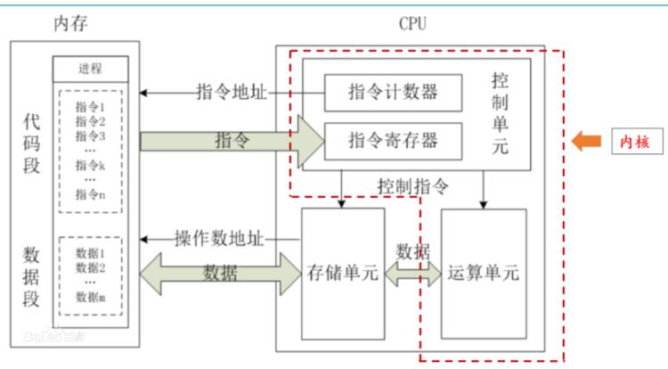 图1:处理器的结构示意图;资料来源:百度