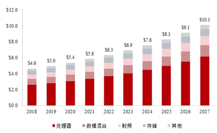 图7:全球半导体IP市场(单位:10亿美元) ;资料来源:IBS