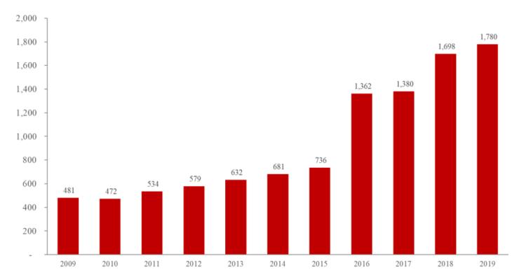 图6:国内初创芯片设计公司数量 ;资料来源:芯原股份招股说明书