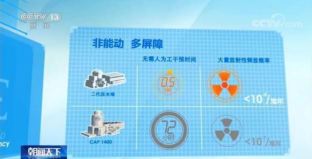 """中国三代核电技术""""国和一号""""研发完成 填补多项技术工艺空白(图2)"""