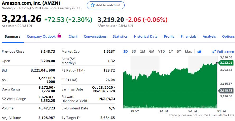 分析师称亚马逊广告业务被低估,股价还有40%上涨空间