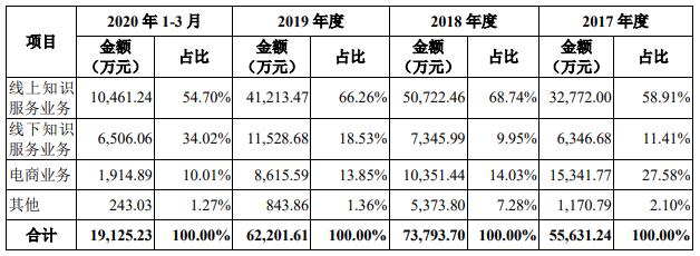 图:各业务营收情况(单位:万元);来源:招股书