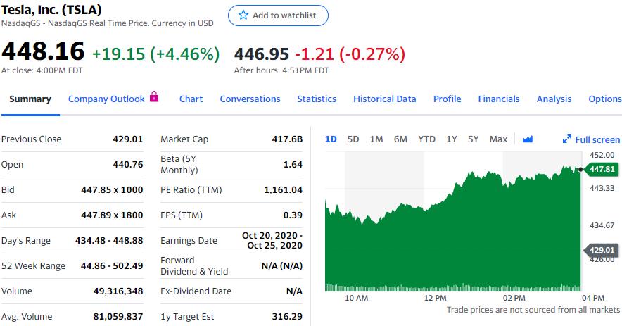 特斯拉下调中国市场Model 3售价,涨近4.5%