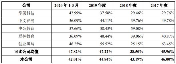 图:综合毛利率同业比较;来源:招股书