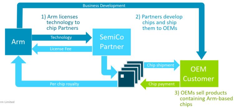 图5:ARM独创的商业模式 ;资料来源:ARM官网