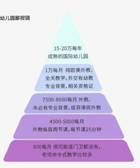 来源:《中产教育鄙视链》