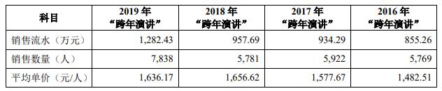 图:跨年演讲业务销售情况;来源:招股书