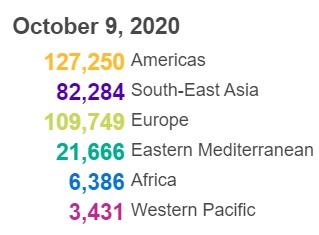 【飞鸟排名】_创纪录!世卫组织:全球单日新增新冠确诊病例超35万例