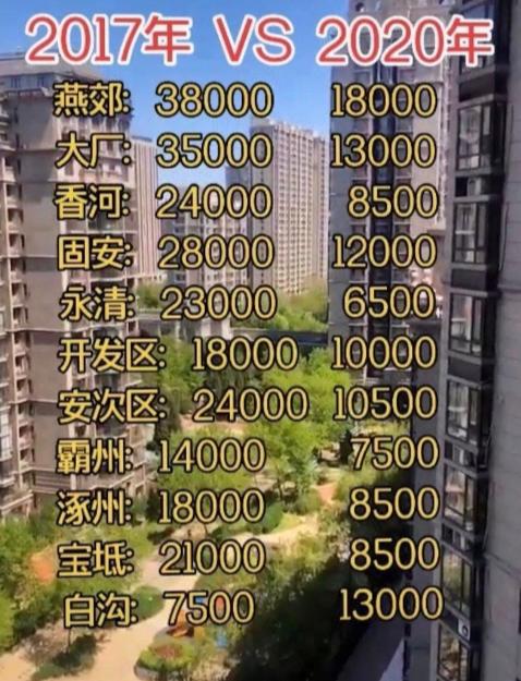环北京燕郊房价跌40%?