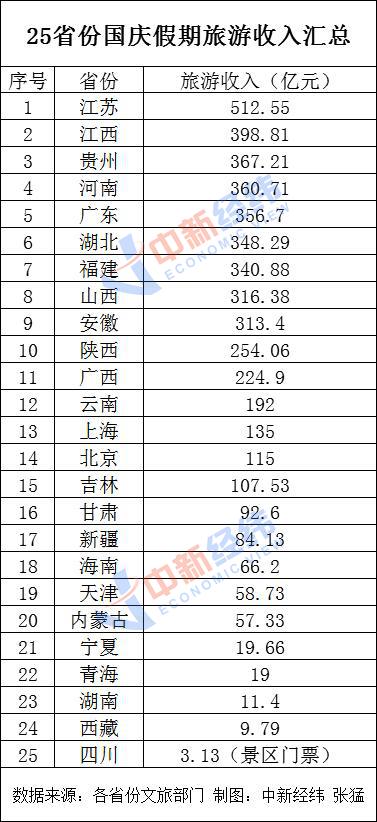 25省份发布国庆假期旅游收入:安徽等15省份超百亿