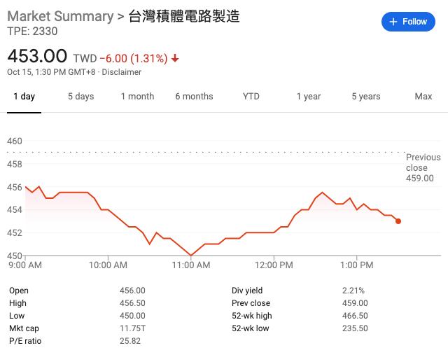 台积电股价今日收跌1.31%