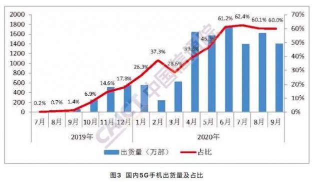 中国信通院:1-9月国内市场5G手机累计出货量1.08亿部