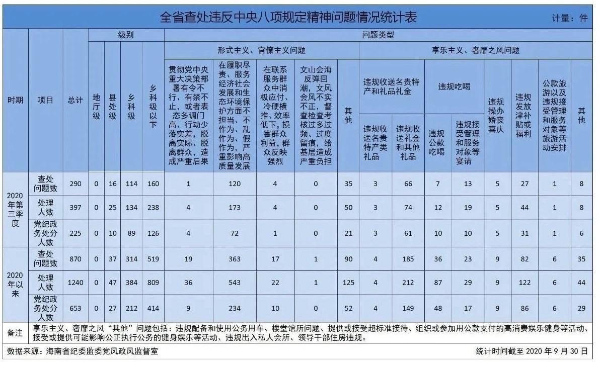 海南7-9月查处违反中央八项规定精神等问题290起