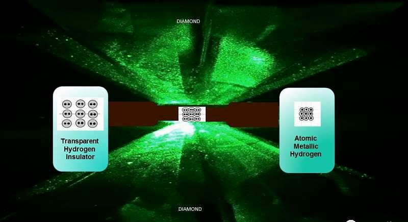 △科学家用高压制备出金属氢