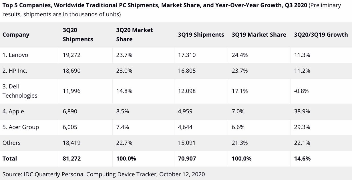 前五大PC制造商