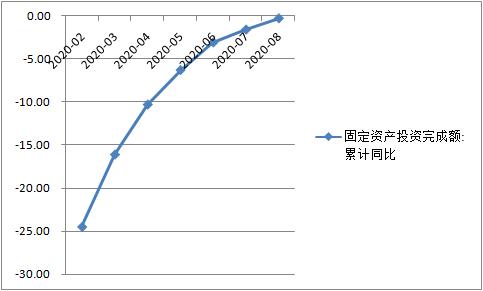 三季度固定资产投资累计增速有望转正(%)(数据来源:Wind资讯)