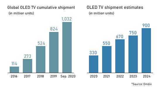 今年全球OLED电视出货量将达到330万台 低于此前预期
