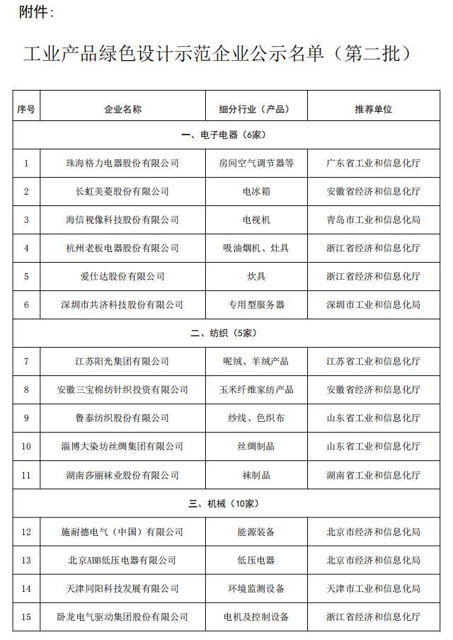 湖南三家企业上榜工业产品绿色设计示范企业
