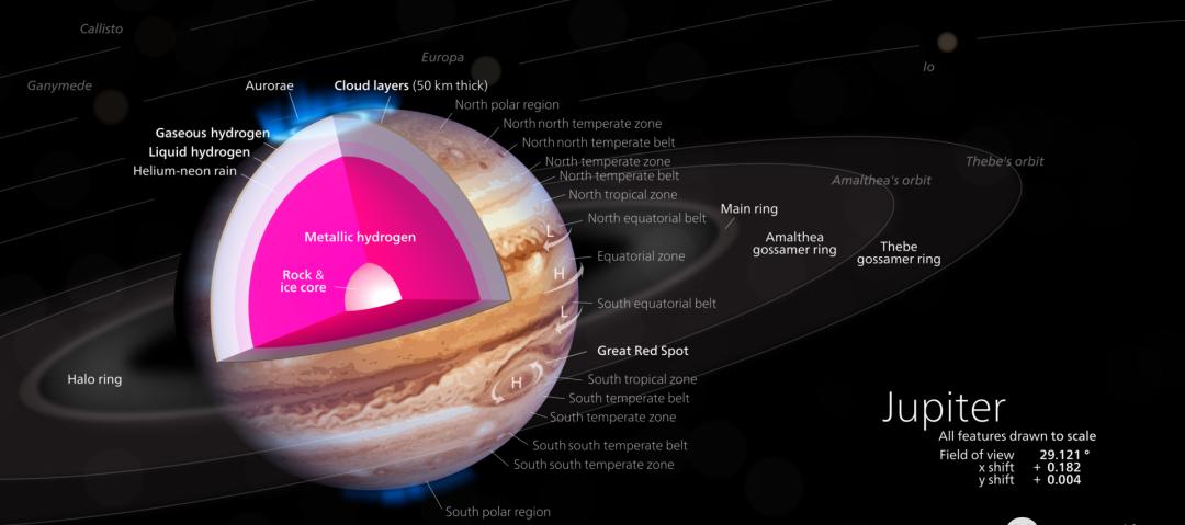 △木星内部可能存在金属氢