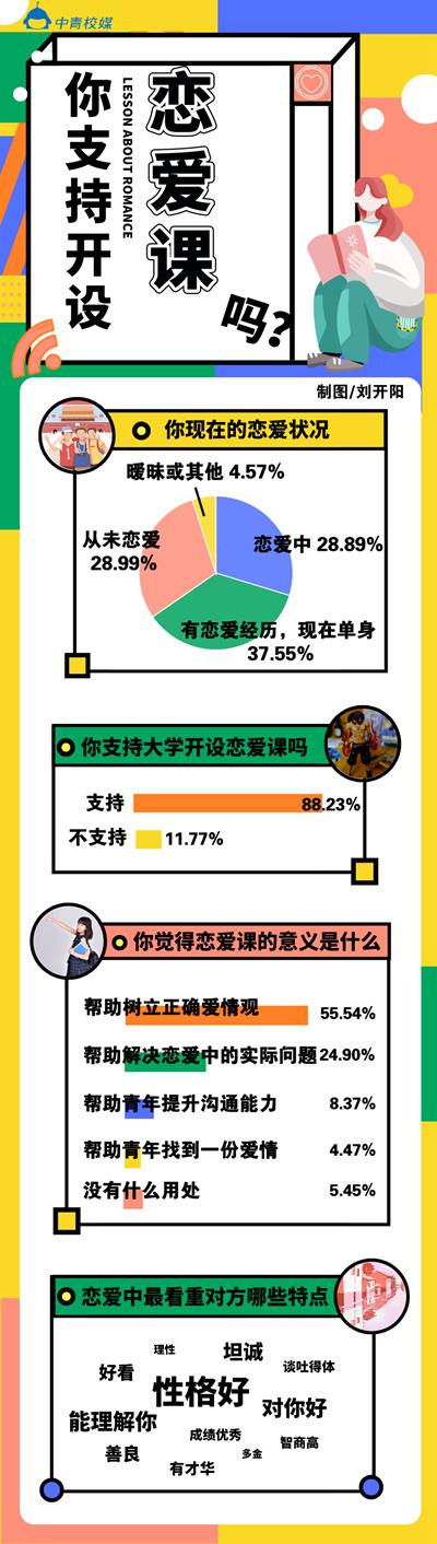 【彩乐园3进入dsn393com】_近九成大学生支持学校开设恋爱课 恋爱课应该怎样开?